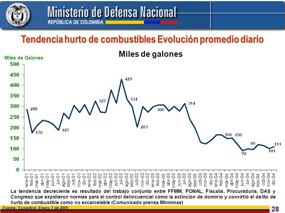 29 Número de voladuras Torres de energía (*) 1990 – Marzo de 2005 (*) La información registrada en el lapso 1990 - 1998 corresponde solo a atentados contra ISA 48% - 74% FUENTE: ISA 05 de Mayo de 2005