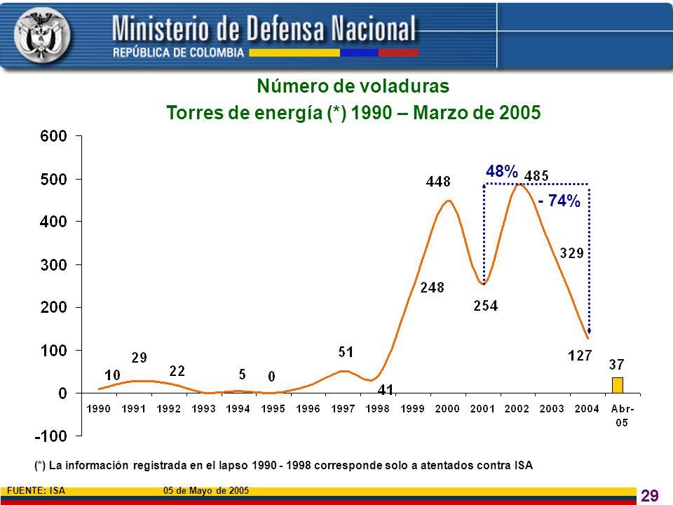 29 Número de voladuras Torres de energía (*) 1990 – Marzo de 2005 (*) La información registrada en el lapso 1990 - 1998 corresponde solo a atentados c
