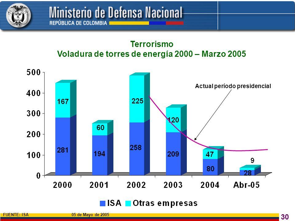 30 Terrorismo Voladura de torres de energía 2000 – Marzo 2005 FUENTE: ISA 05 de Mayo de 2005 Actual período presidencial