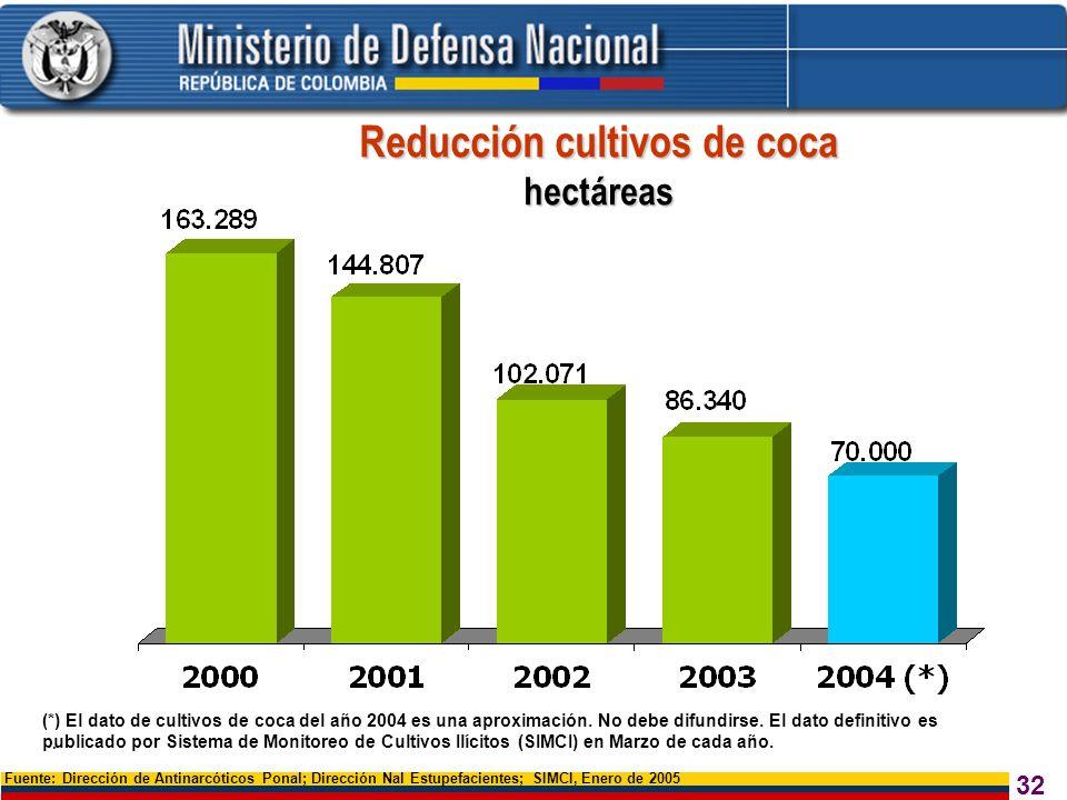 32 Reducción cultivos de coca hectáreas Fuente: Dirección de Antinarcóticos Ponal; Dirección Nal Estupefacientes; SIMCI, Enero de 2005. (*) El dato de