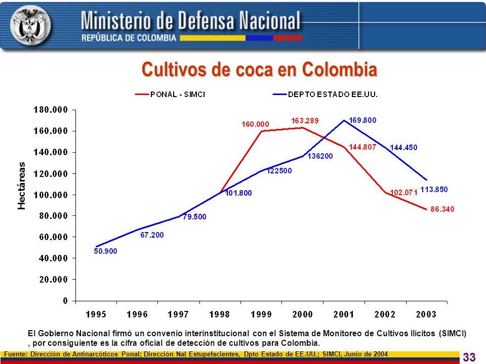 33 Cultivos de coca en Colombia Hectáreas Fuente: Dirección de Antinarcóticos Ponal; Dirección Nal Estupefacientes, Dpto Estado de EE.UU.; SIMCI, Juni