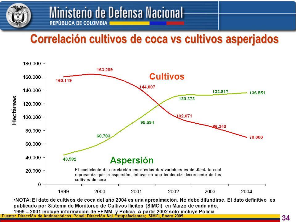 34 Correlación cultivos de coca vs cultivos asperjados Fuente: Dirección de Antinarcóticos Ponal; Dirección Nal Estupefacientes; SIMCI, Enero 2005 Cul