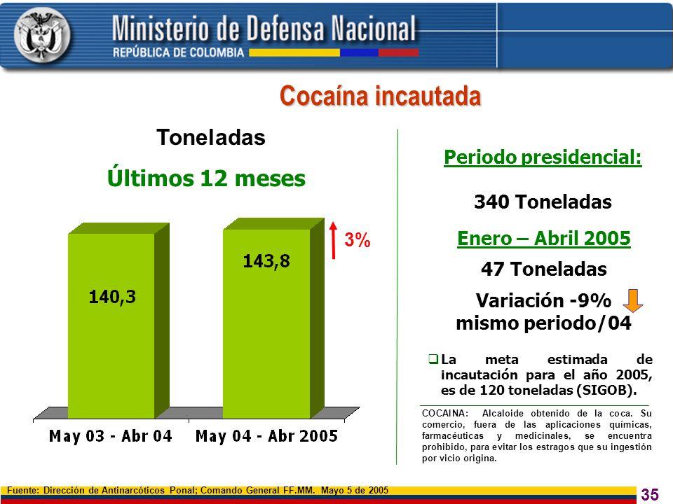 35 Toneladas Fuente: Dirección de Antinarcóticos Ponal; Comando General FF.MM. Mayo 5 de 2005 Últimos 12 meses Cocaína incautada 3% La meta estimada d