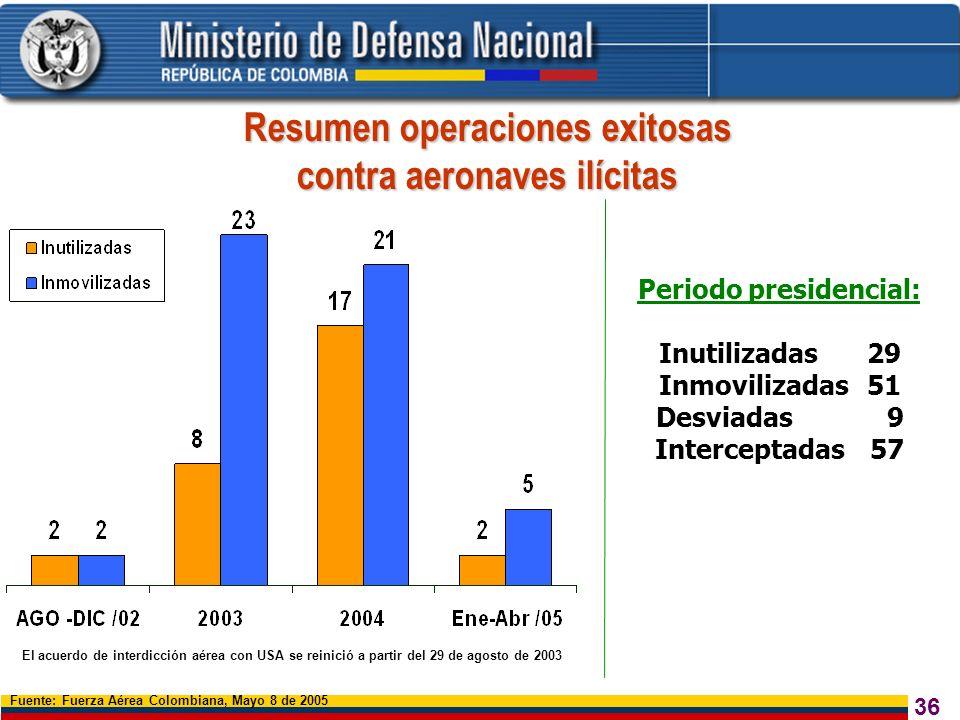 36 Resumen operaciones exitosas contra aeronaves ilícitas El acuerdo de interdicción aérea con USA se reinició a partir del 29 de agosto de 2003 Fuent