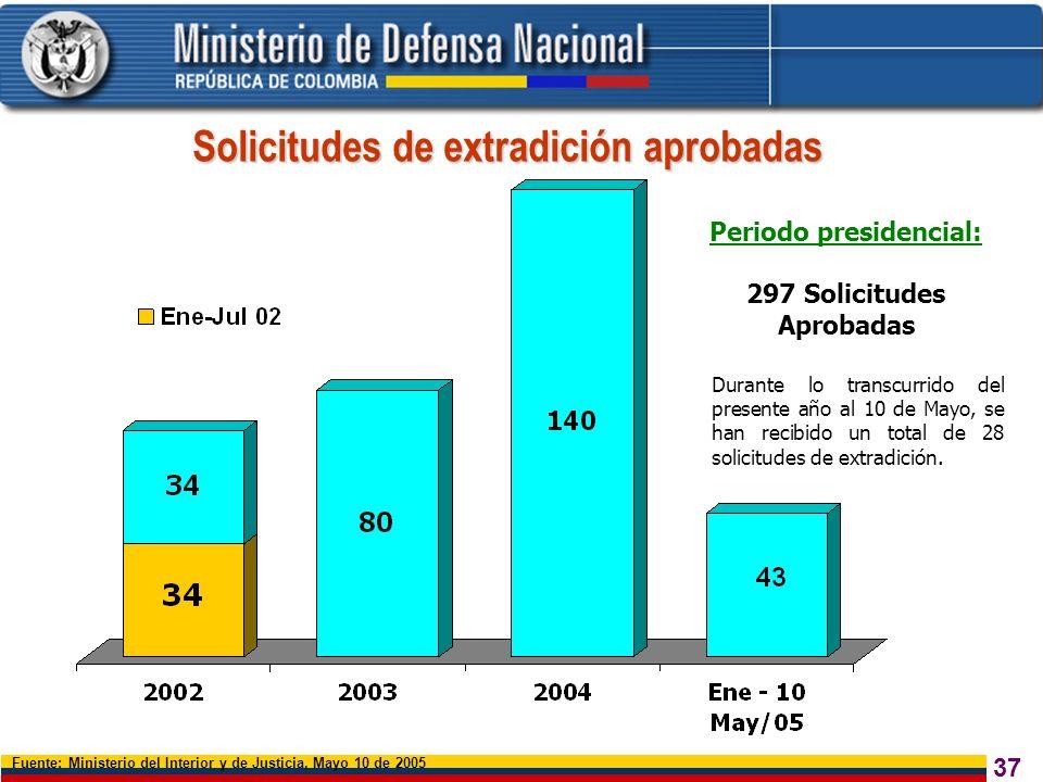 37 Solicitudes de extradición aprobadas Fuente: Ministerio del Interior y de Justicia, Mayo 10 de 2005 Periodo presidencial: 297 Solicitudes Aprobadas
