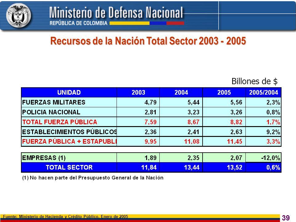 40 Fuente: PIB supuestos macroeconómicos DNP, DANE, Minhacienda, Mindefensa Noviembre de 2004 Fuerza Pública incluye presupuesto Fuerzas Militares, Policía y Gestión General.