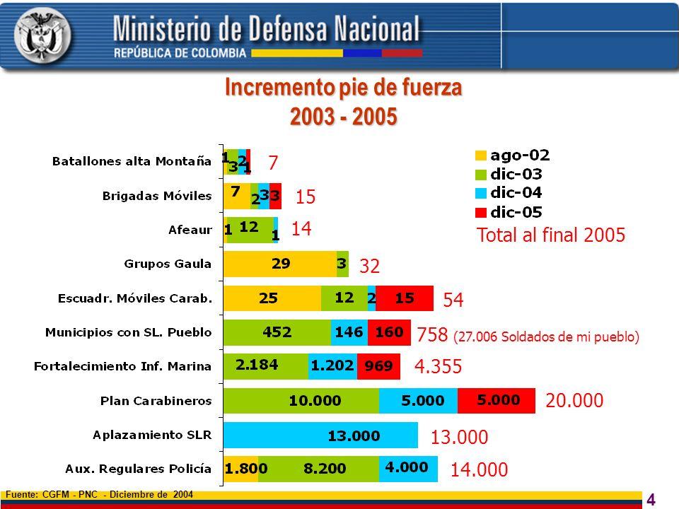 4 Incremento pie de fuerza 2003 - 2005 Fuente: CGFM - PNC - Diciembre de 2004 Total al final 2005 7 15 14 32 758 (27.006 Soldados de mi pueblo) 54 13.