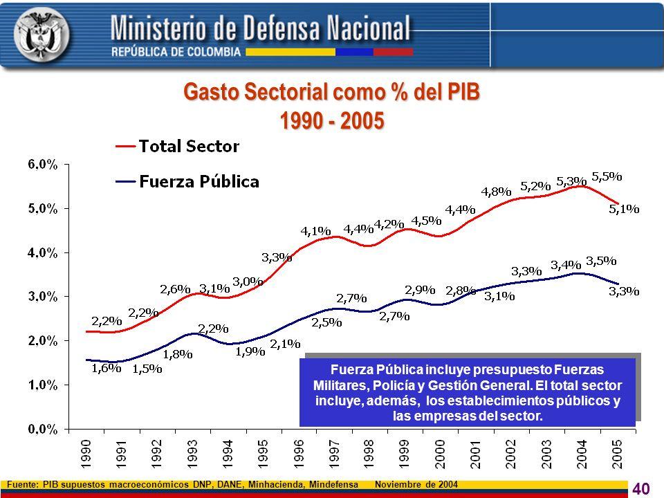 40 Fuente: PIB supuestos macroeconómicos DNP, DANE, Minhacienda, Mindefensa Noviembre de 2004 Fuerza Pública incluye presupuesto Fuerzas Militares, Po