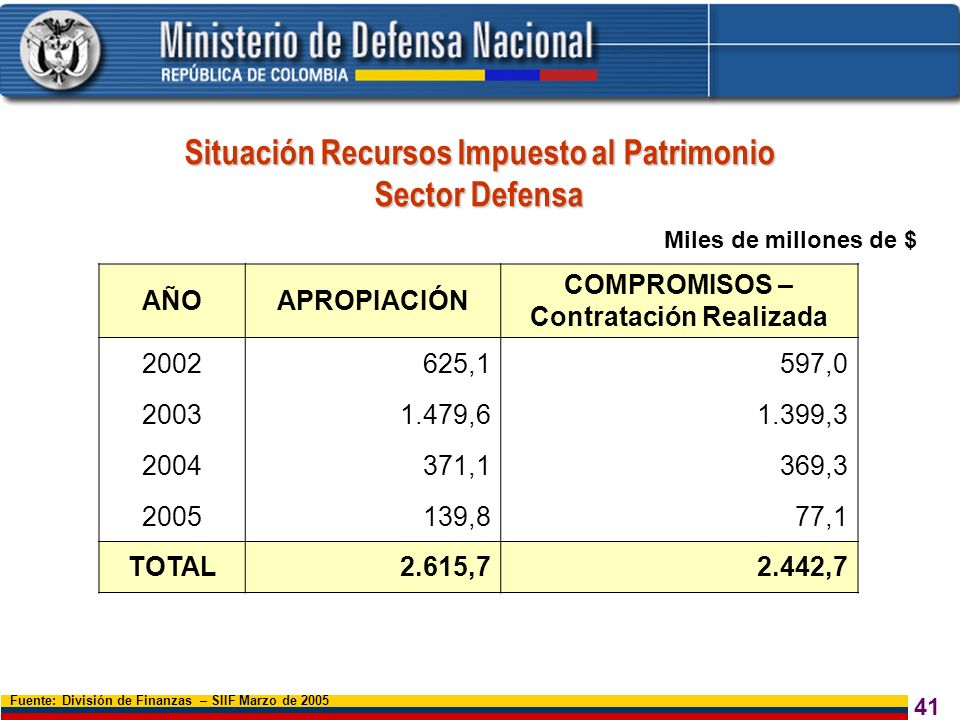 41 Situación Recursos Impuesto al Patrimonio Sector Defensa Miles de millones de $ Fuente: División de Finanzas – SIIF Marzo de 2005 AÑOAPROPIACIÓN CO
