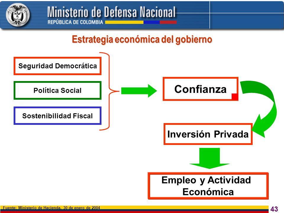 43 Inversión Privada Empleo y Actividad Económica Seguridad Democrática Sostenibilidad Fiscal Política Social Confianza Fuente: Ministerio de Hacienda