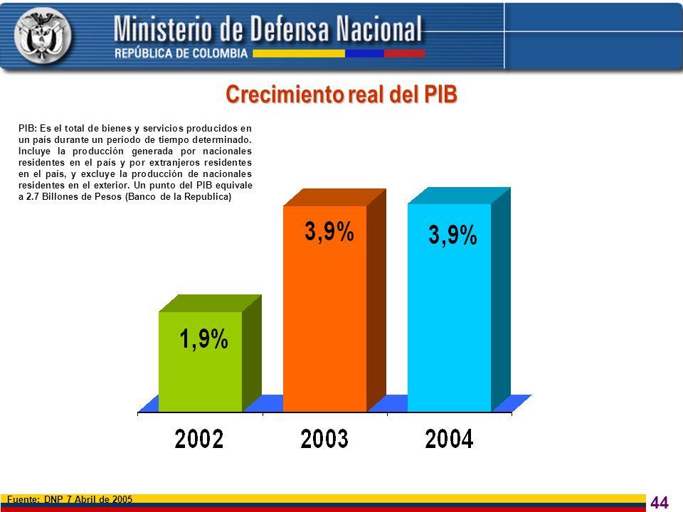 44 Fuente: DNP 7 Abril de 2005 Crecimiento real del PIB PIB: Es el total de bienes y servicios producidos en un país durante un período de tiempo dete