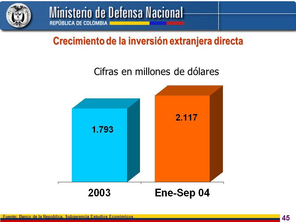 45 Fuente: Banco de la Republica. Subgerencia Estudios Económicos Cifras en millones de dólares Crecimiento de la inversión extranjera directa