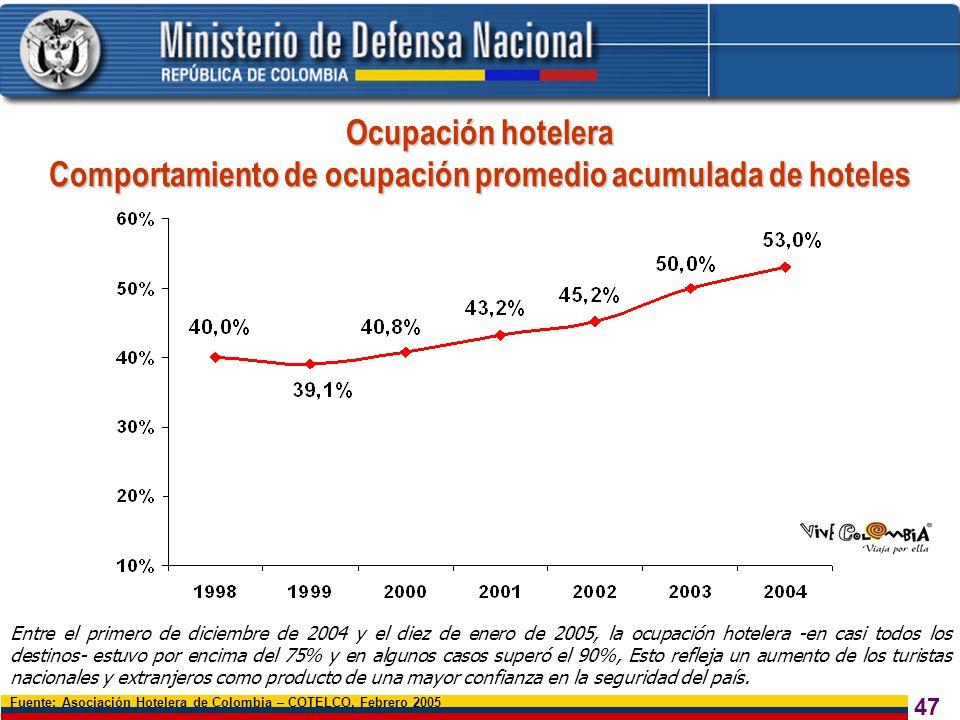 47 Ocupación hotelera Comportamiento de ocupación promedio acumulada de hoteles Fuente: Asociación Hotelera de Colombia – COTELCO, Febrero 2005 Entre