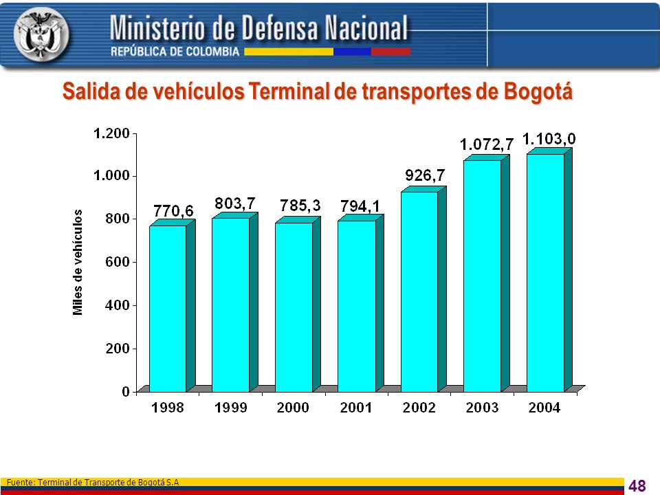 48 Fuente: Terminal de Transporte de Bogotá S.A Salida de vehículos Terminal de transportes de Bogotá