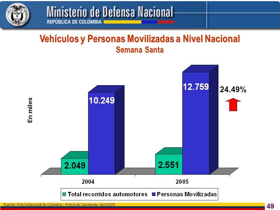 49 Fuente: Policía Nacional de Colombia – Policía de Carreteras - Abril 2005 Vehículos y Personas Movilizadas a Nivel Nacional Semana Santa En miles 2