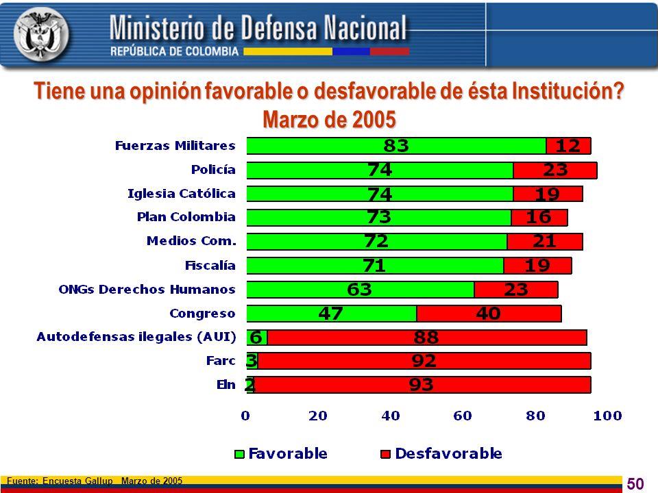 50 Fuente: Encuesta Gallup Marzo de 2005 Tiene una opinión favorable o desfavorable de ésta Institución? Marzo de 2005