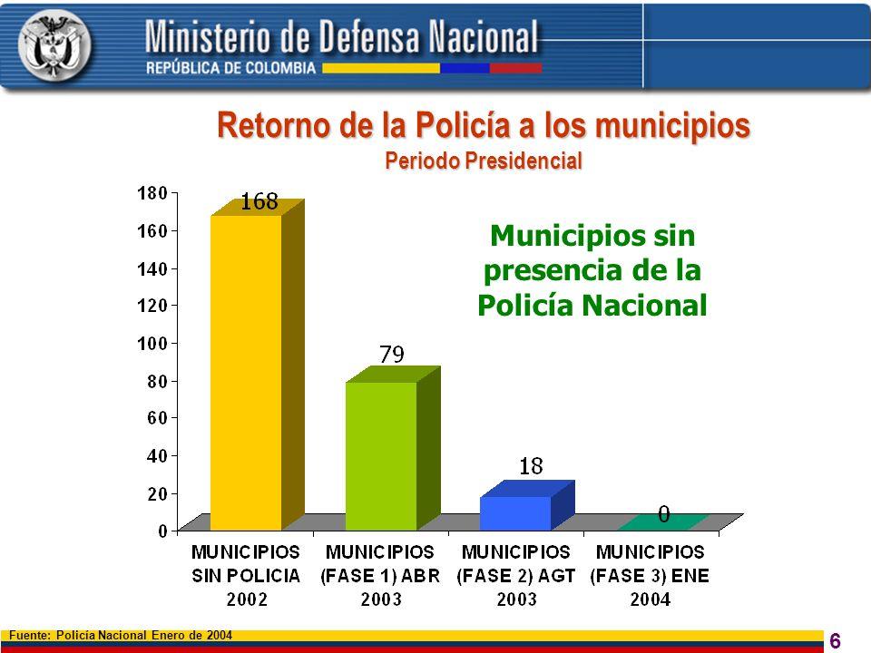 6 Municipios sin presencia de la Policía Nacional Retorno de la Policía a los municipios Periodo Presidencial Fuente: Policía Nacional Enero de 2004