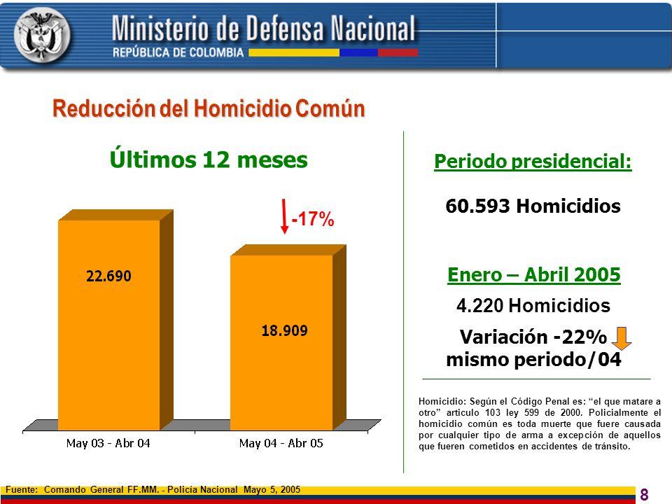 8 Fuente: Comando General FF.MM. - Policía Nacional Mayo 5, 2005 Últimos 12 meses Reducción del Homicidio Común Homicidio: Según el Código Penal es: e