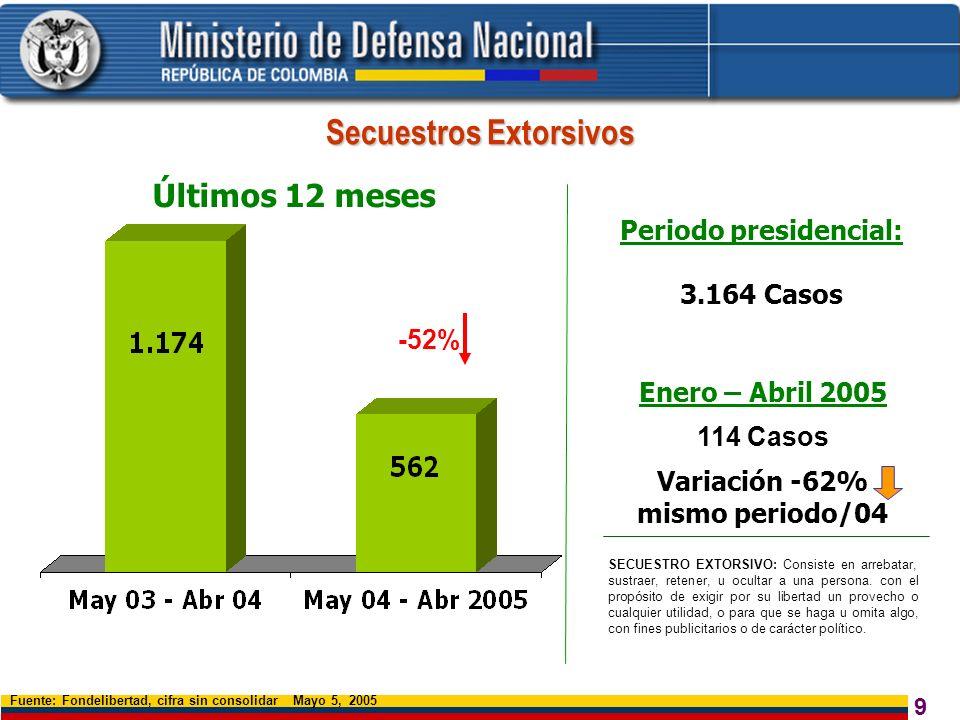 9 Últimos 12 meses Fuente: Fondelibertad, cifra sin consolidar Mayo 5, 2005 -52% Secuestros Extorsivos SECUESTRO EXTORSIVO: Consiste en arrebatar, sus