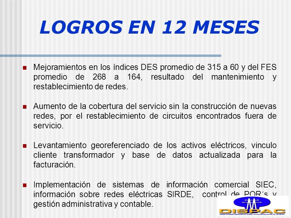 LOGROS EN 12 MESES Mejoramientos en los índices DES promedio de 315 a 60 y del FES promedio de 268 a 164, resultado del mantenimiento y restablecimiento de redes.