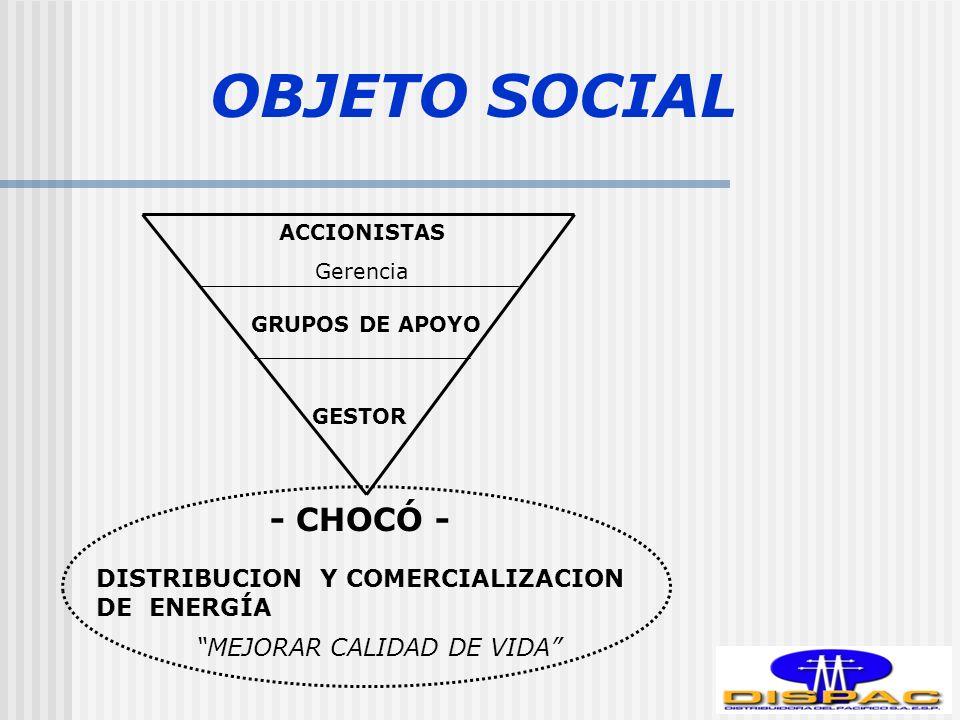 OBJETO SOCIAL DISTRIBUCION Y COMERCIALIZACION DE ENERGÍA MEJORAR CALIDAD DE VIDA ACCIONISTAS Gerencia GRUPOS DE APOYO GESTOR - CHOCÓ -