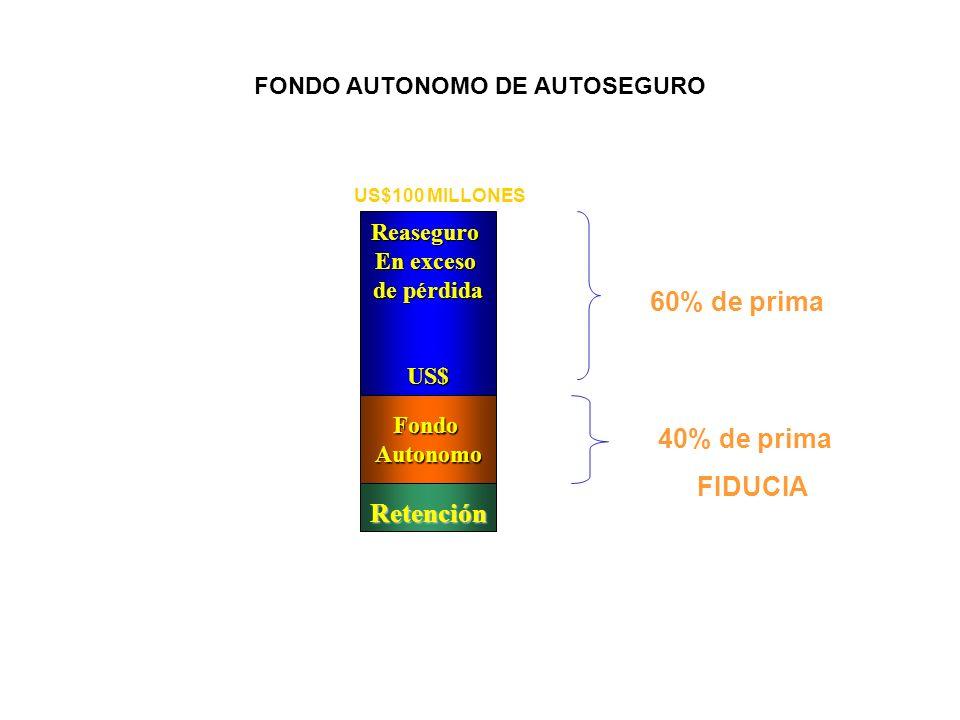 FONDO AUTONOMO DE AUTOSEGURO Reaseguro En exceso de pérdida US$ FondoAutonomo Retención US$100 MILLONES 60% de prima 40% de prima FIDUCIA