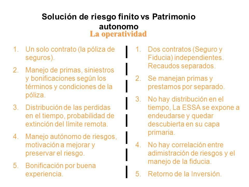 Solución de riesgo finito vs Patrimonio autonomo La operatividad 1.Un solo contrato (la póliza de seguros). 2.Manejo de primas, siniestros y bonificac