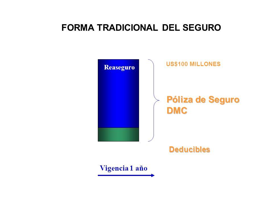 FORMA TRADICIONAL DEL SEGURO Póliza de Seguro DMC Deducibles Vigencia 1 año US$100 MILLONES Reaseguro