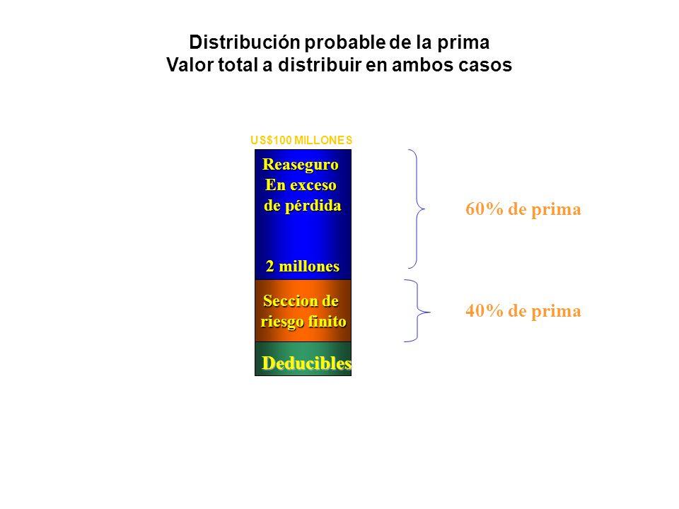 Distribución probable de la prima Valor total a distribuir en ambos casosReaseguro En exceso de pérdida 2 millones Seccion de riesgo finito Deducibles