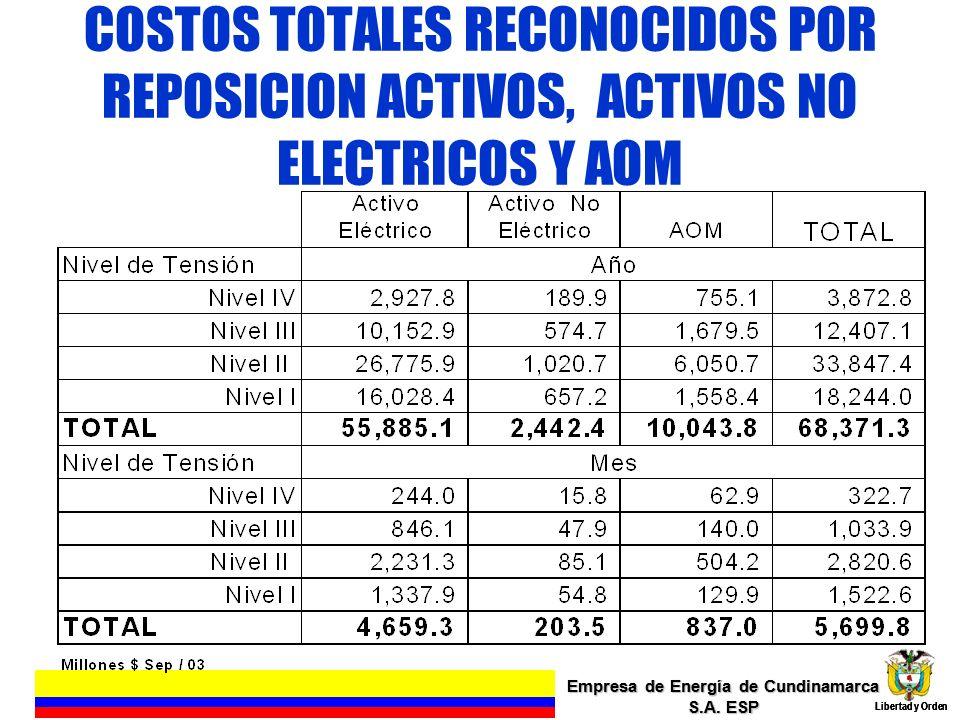 COSTOS TOTALES RECONOCIDOS POR REPOSICION ACTIVOS, ACTIVOS NO ELECTRICOS Y AOM Empresa de Energía de Cundinamarca S.A. ESP Libertad y Orden 11 Empresa