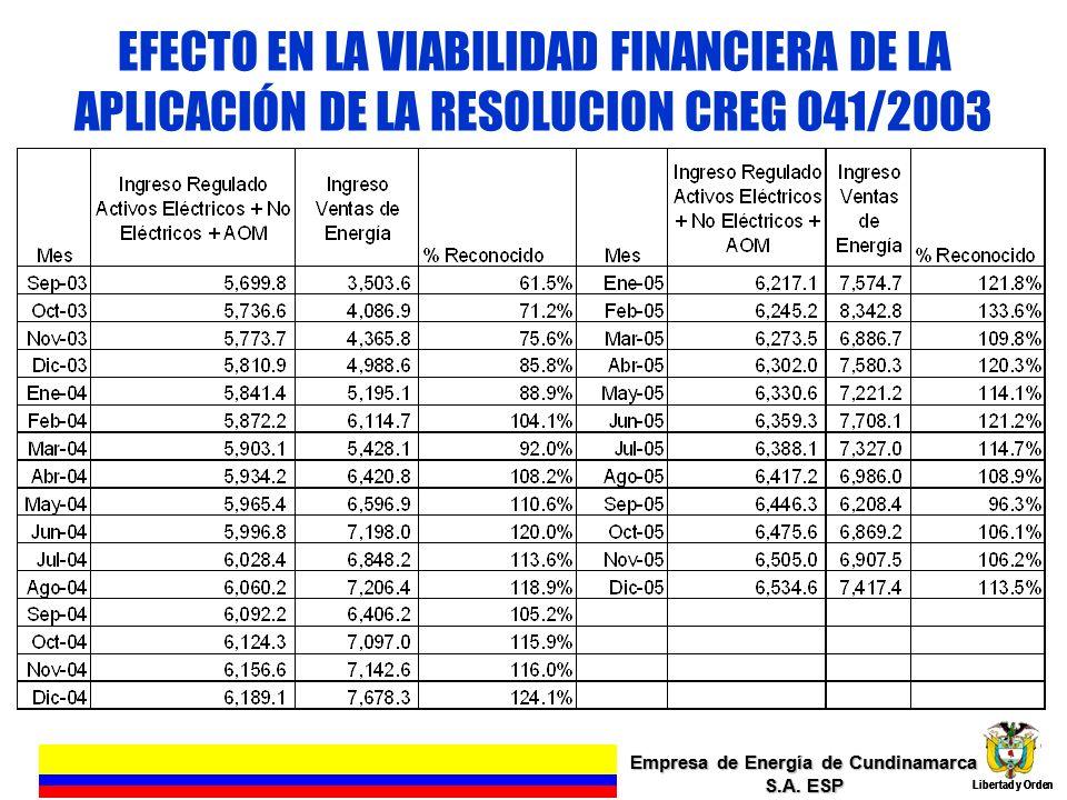 EFECTO EN LA VIABILIDAD FINANCIERA DE LA APLICACIÓN DE LA RESOLUCION CREG 041/2003 Empresa de Energía de Cundinamarca S.A. ESP Libertad y Orden 13 Emp