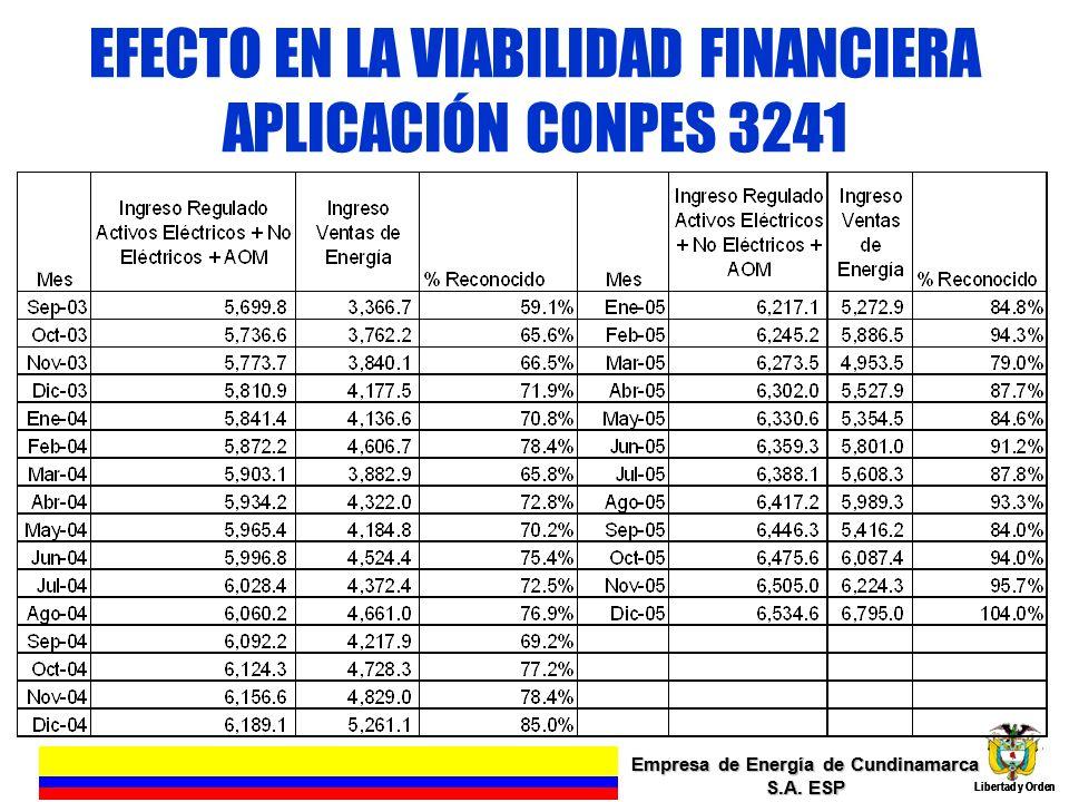 EFECTO EN LA VIABILIDAD FINANCIERA APLICACIÓN CONPES 3241 Empresa de Energía de Cundinamarca S.A. ESP Libertad y Orden 14 Empresa de Energía de Cundin