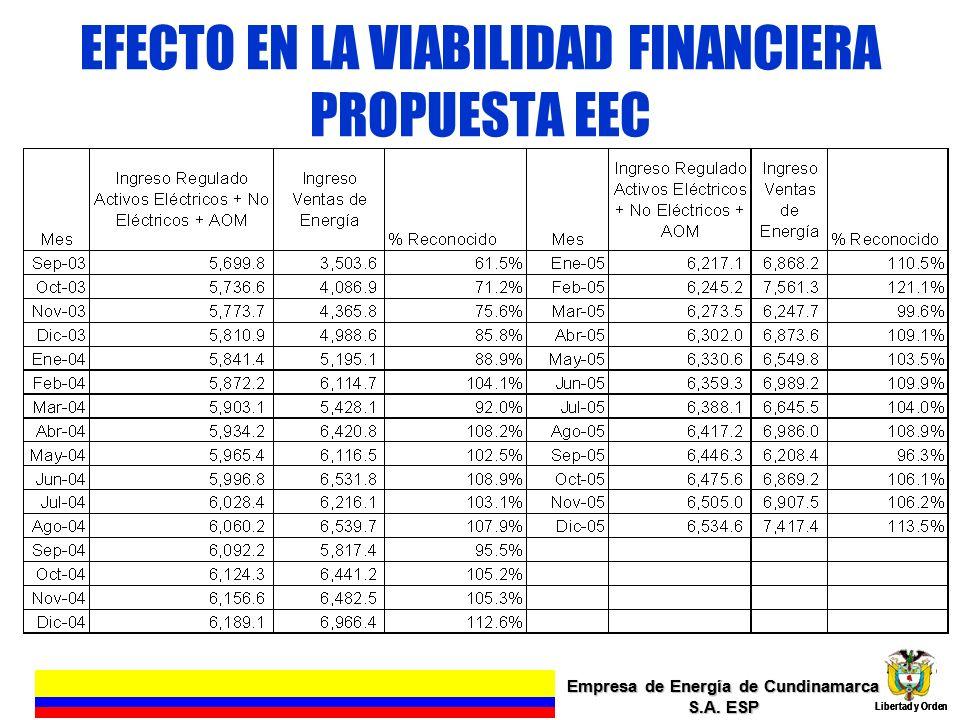 EFECTO EN LA VIABILIDAD FINANCIERA PROPUESTA EEC Empresa de Energía de Cundinamarca S.A. ESP Libertad y Orden 15 Empresa de Energía de Cundinamarca S.