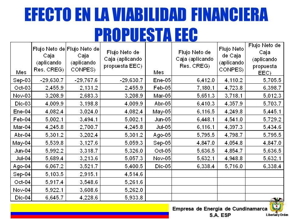EFECTO EN LA VIABILIDAD FINANCIERA PROPUESTA EEC Empresa de Energía de Cundinamarca S.A. ESP Libertad y Orden 16 Empresa de Energía de Cundinamarca S.