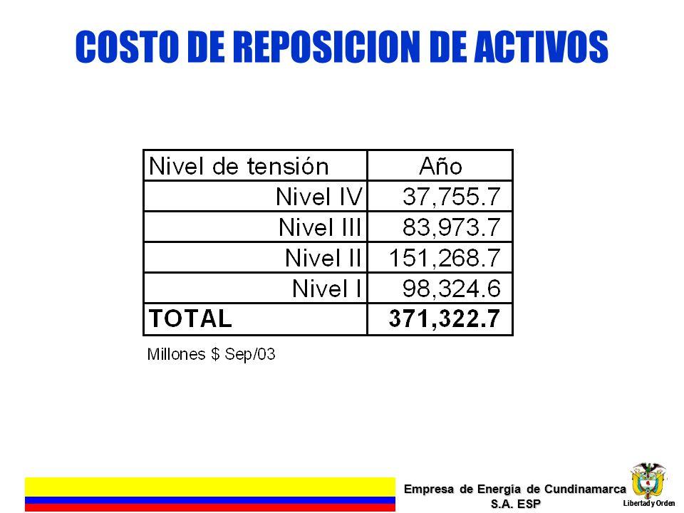 ANUALIDAD RECONOCIDA PARA REPOSICION DE ACTIVOS ELECTRICOS Empresa de Energía de Cundinamarca S.A.