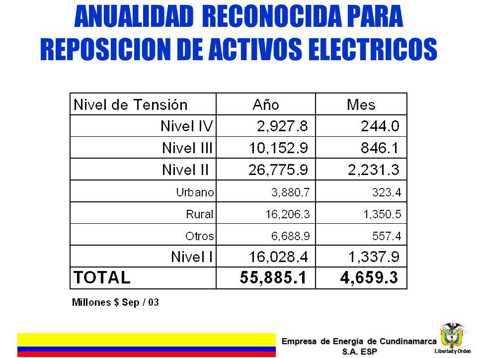 ANUALIDAD RECONOCIDA PARA REPOSICION DE ACTIVOS ELECTRICOS Empresa de Energía de Cundinamarca S.A. ESP Libertad y Orden 9 Empresa de Energía de Cundin