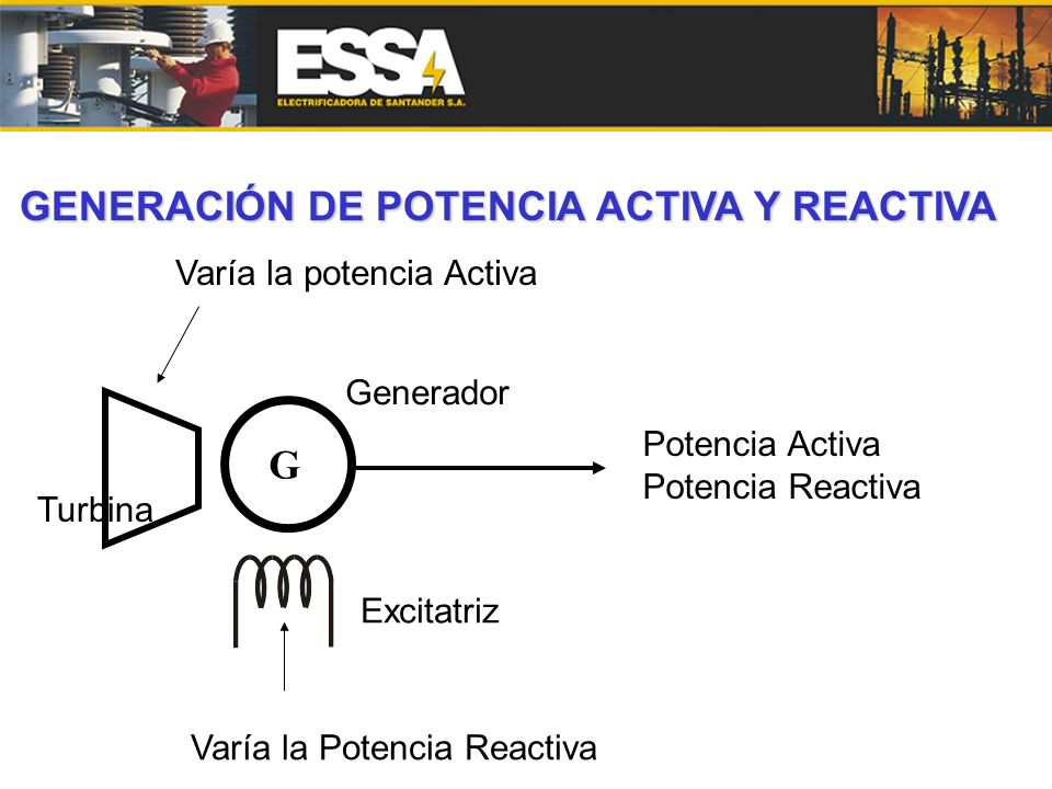 Turbina G Potencia Activa Potencia Reactiva Varía la Potencia Reactiva Varía la potencia Activa Excitatriz Generador GENERACIÓN DE POTENCIA ACTIVA Y R