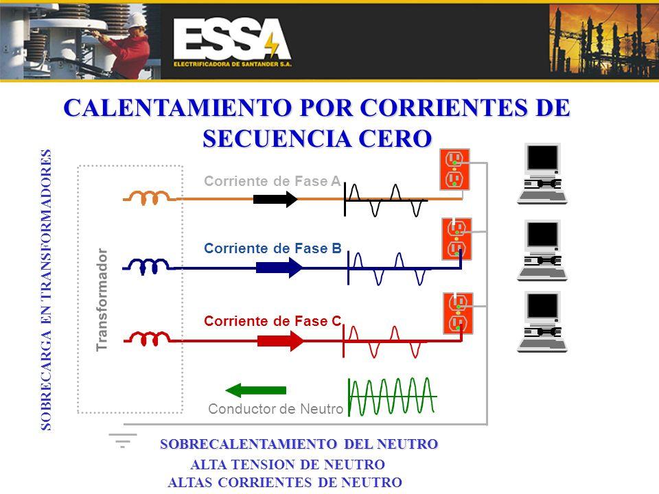 CALENTAMIENTO POR CORRIENTES DE SECUENCIA CERO SOBRECARGA EN TRANSFORMADORES ALTAS CORRIENTES DE NEUTRO ALTA TENSION DE NEUTRO SOBRECALENTAMIENTO DEL