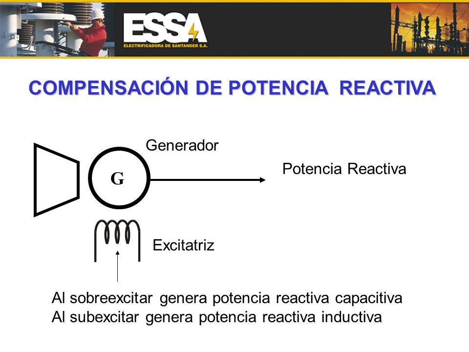 G Potencia Reactiva Al sobreexcitar genera potencia reactiva capacitiva Al subexcitar genera potencia reactiva inductiva Excitatriz Generador COMPENSA