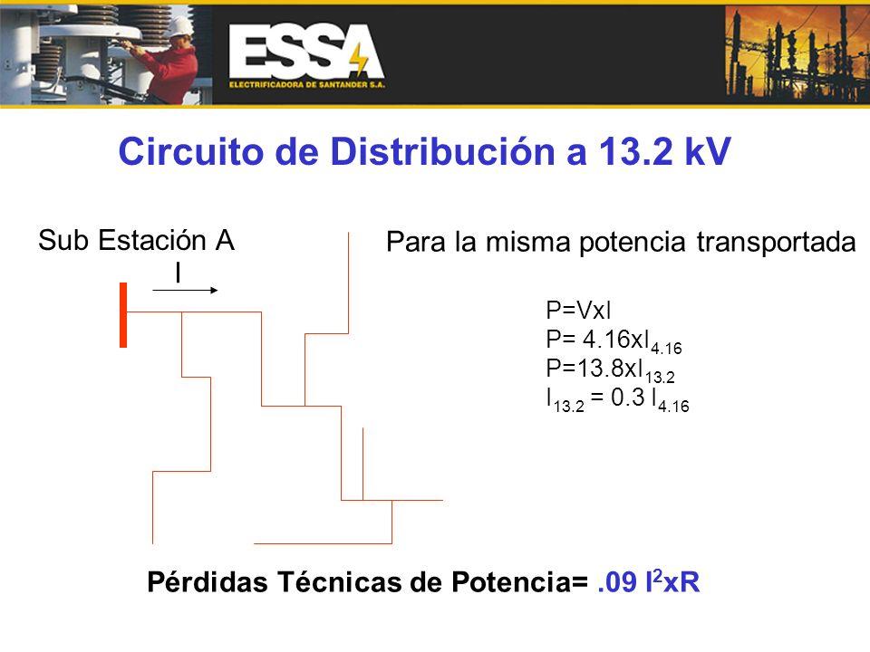 Circuito de Distribución a 13.2 kV Sub Estación A I Para la misma potencia transportada P=VxI P= 4.16xI 4.16 P=13.8xI 13.2 I 13.2 = 0.3 I 4.16 Pérdida