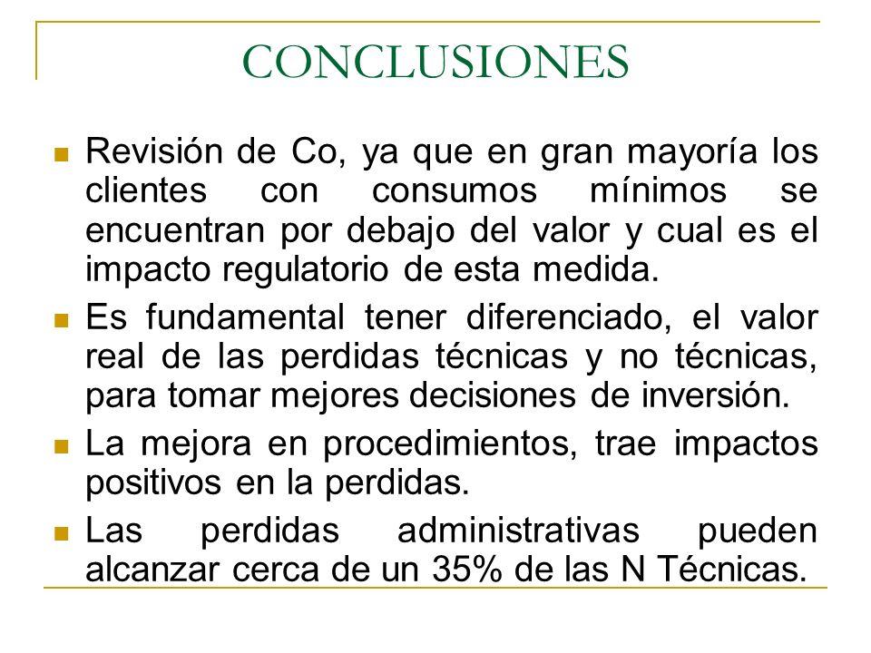 CONCLUSIONES Revisión de Co, ya que en gran mayoría los clientes con consumos mínimos se encuentran por debajo del valor y cual es el impacto regulatorio de esta medida.