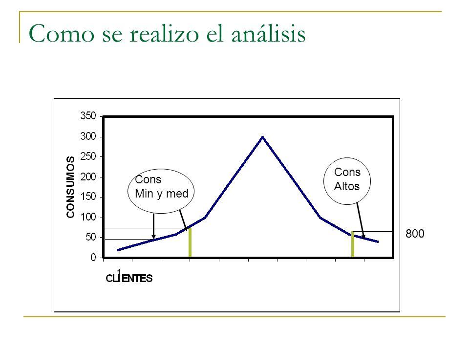 Como se realizo el análisis Cons Min y med Cons Altos 800