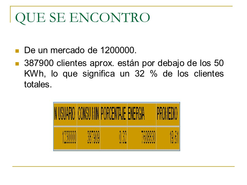 QUE SE ENCONTRO De un mercado de 1200000.387900 clientes aprox.