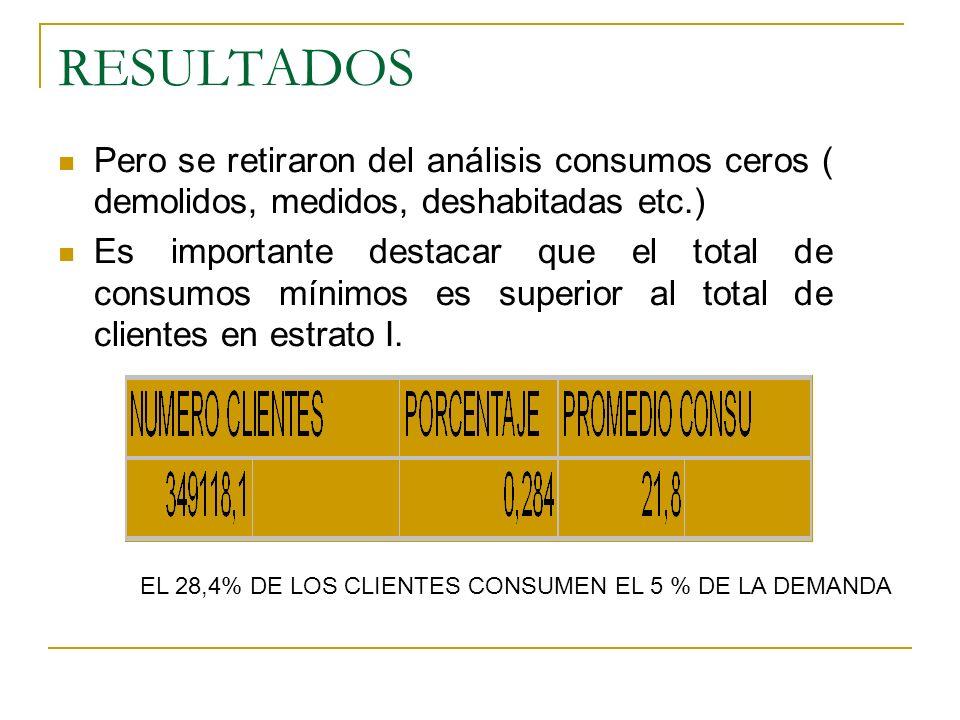 RESULTADOS Pero se retiraron del análisis consumos ceros ( demolidos, medidos, deshabitadas etc.) Es importante destacar que el total de consumos mínimos es superior al total de clientes en estrato I.