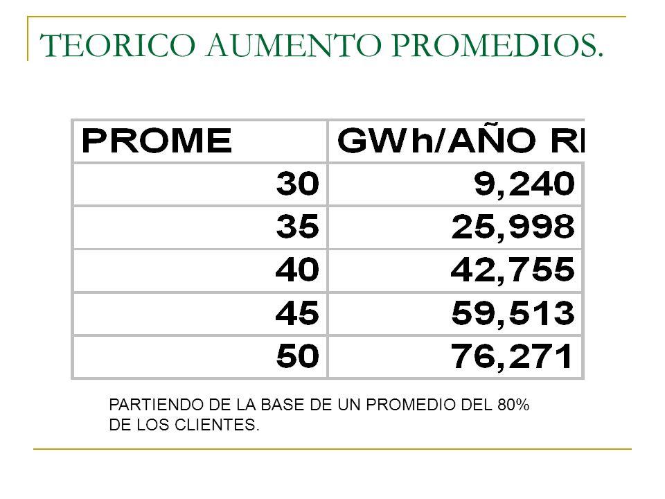 TEORICO AUMENTO PROMEDIOS. PARTIENDO DE LA BASE DE UN PROMEDIO DEL 80% DE LOS CLIENTES.