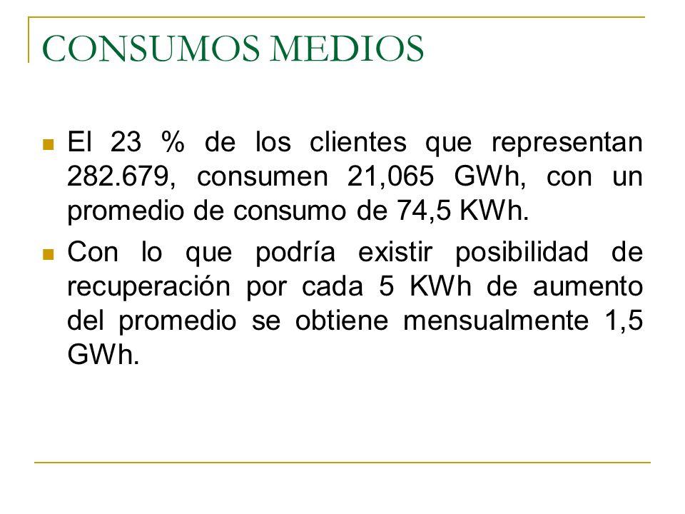 CONSUMOS MEDIOS El 23 % de los clientes que representan 282.679, consumen 21,065 GWh, con un promedio de consumo de 74,5 KWh.