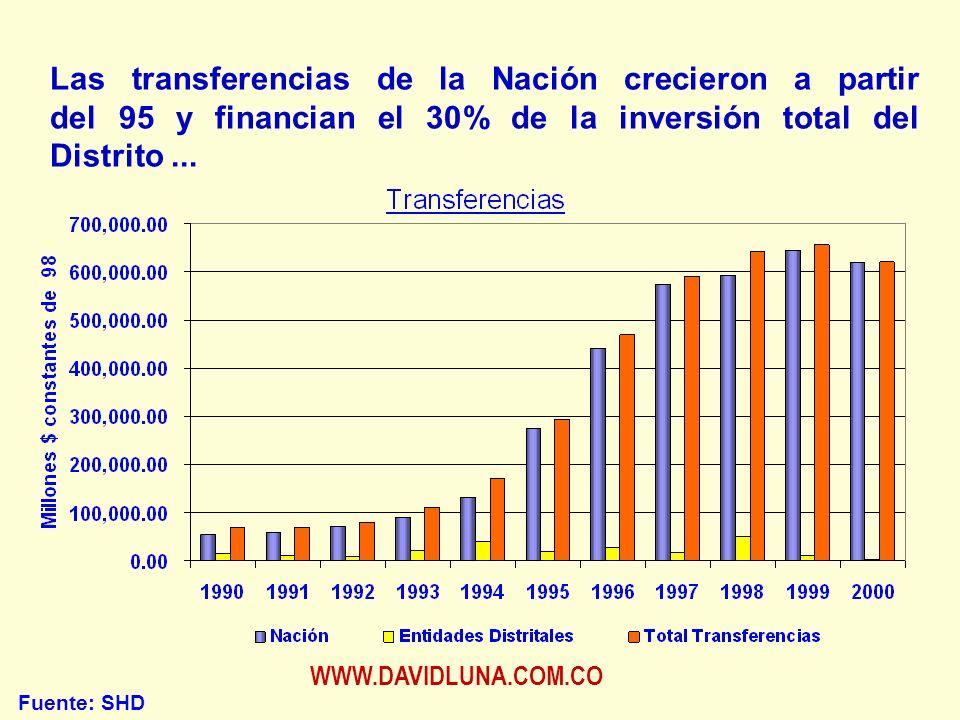 WWW.DAVIDLUNA.COM.CO Las transferencias de la Nación crecieron a partir del 95 y financian el 30% de la inversión total del Distrito...