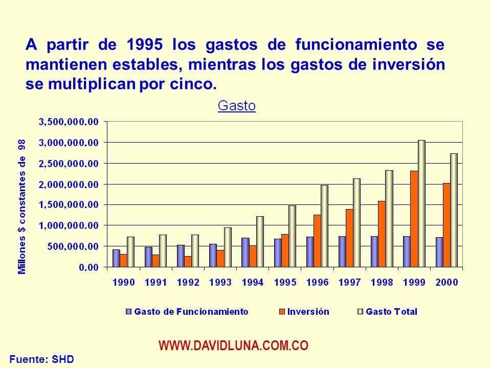 WWW.DAVIDLUNA.COM.CO A partir de 1995 los gastos de funcionamiento se mantienen estables, mientras los gastos de inversión se multiplican por cinco.