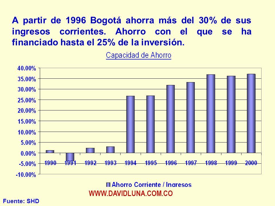 WWW.DAVIDLUNA.COM.CO A partir de 1996 Bogotá ahorra más del 30% de sus ingresos corrientes.
