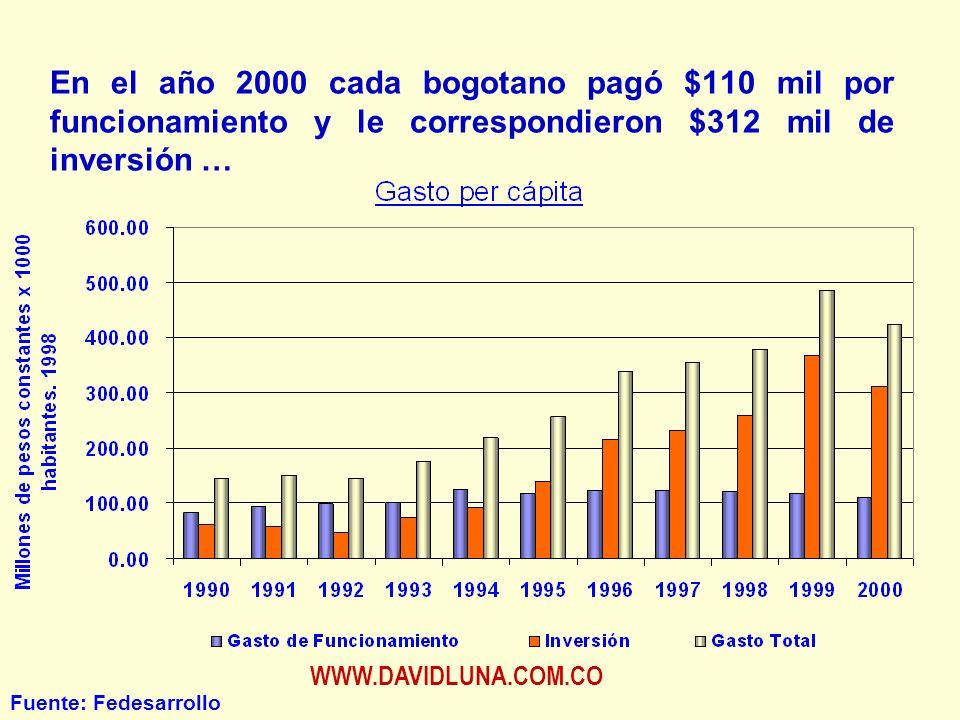 WWW.DAVIDLUNA.COM.CO En el año 2000 cada bogotano pagó $110 mil por funcionamiento y le correspondieron $312 mil de inversión … Fuente: Fedesarrollo